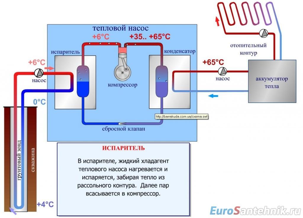 схема работы теплового насоса для отопления дома