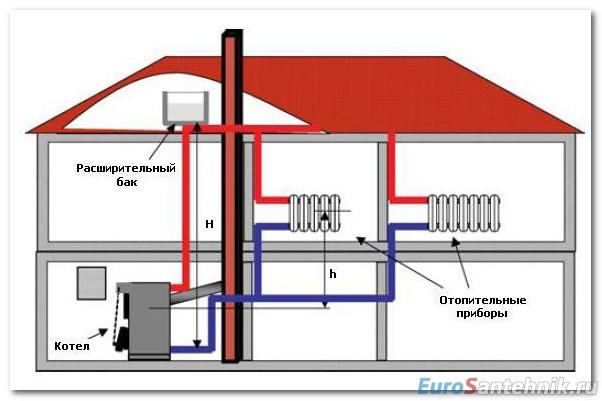 принцип работы отопления дома