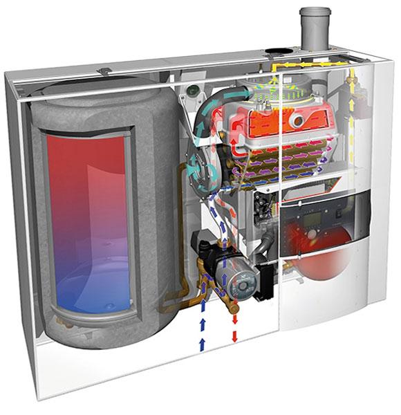 устройство двухконтурных газовых котлов