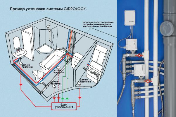 установка системы защиты от протечек