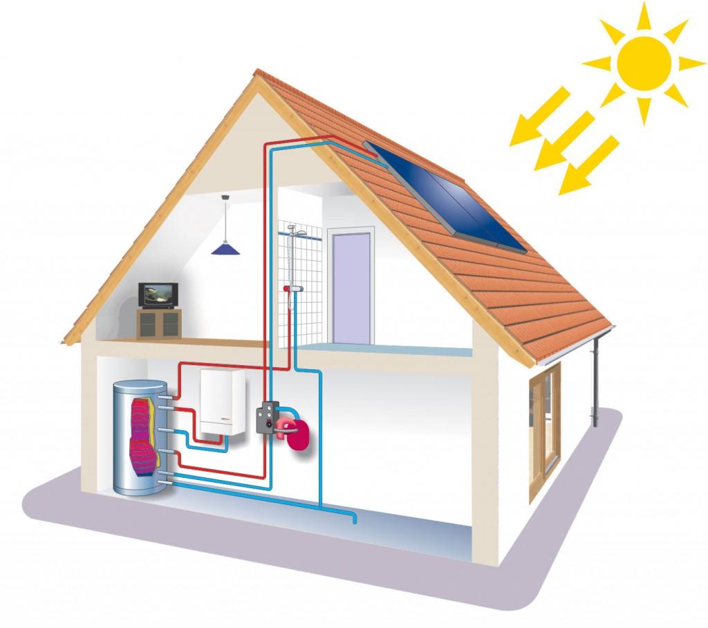 Отопление дома на солнечной энергии своими руками