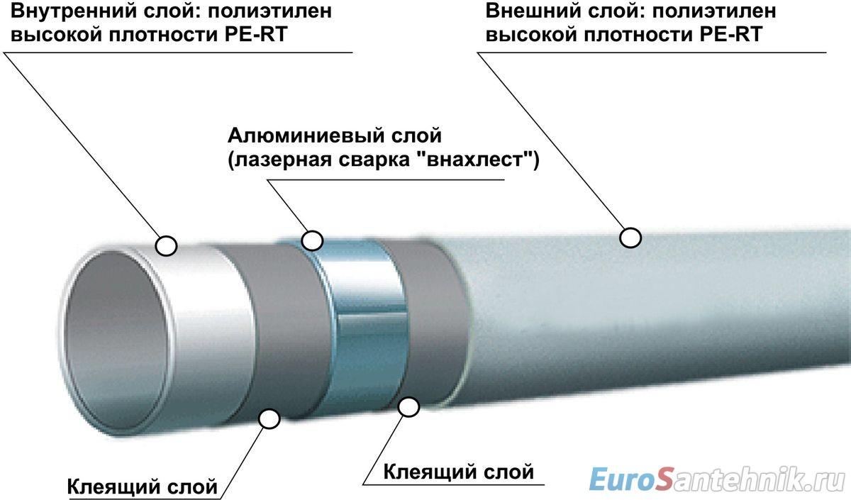 металлопластиковая труба для водопровода