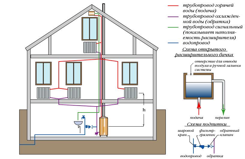 Как сделать разводку отопления в доме