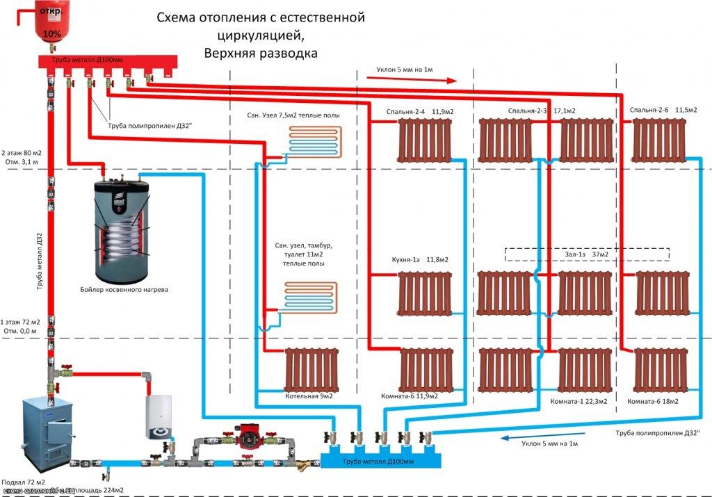 Отопление частного дома своими руками с циркуляционным насосом