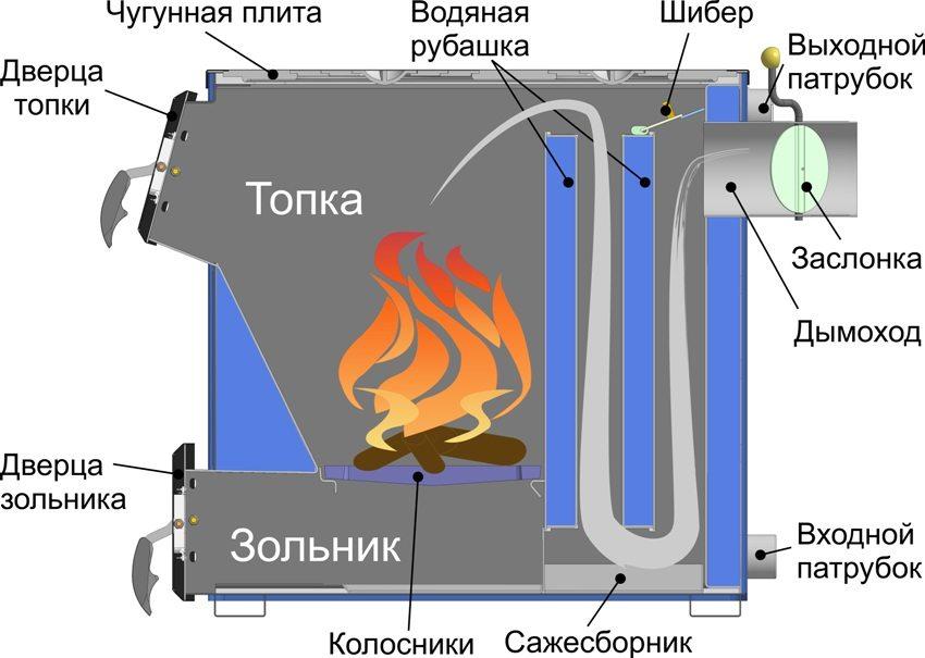 твердотопливное отопление частного дома