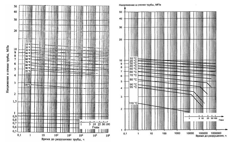 график старения pex и pert труб