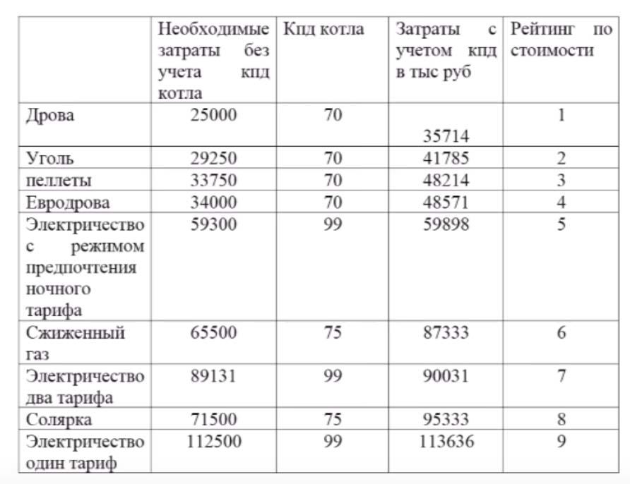таблица топливо для отопления частного дома
