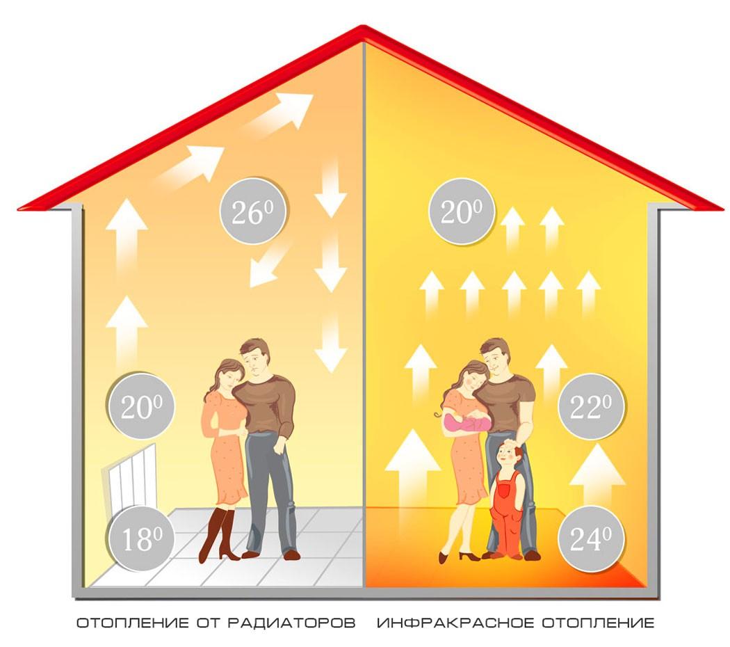 теплый пол радиаторы распределение тепла