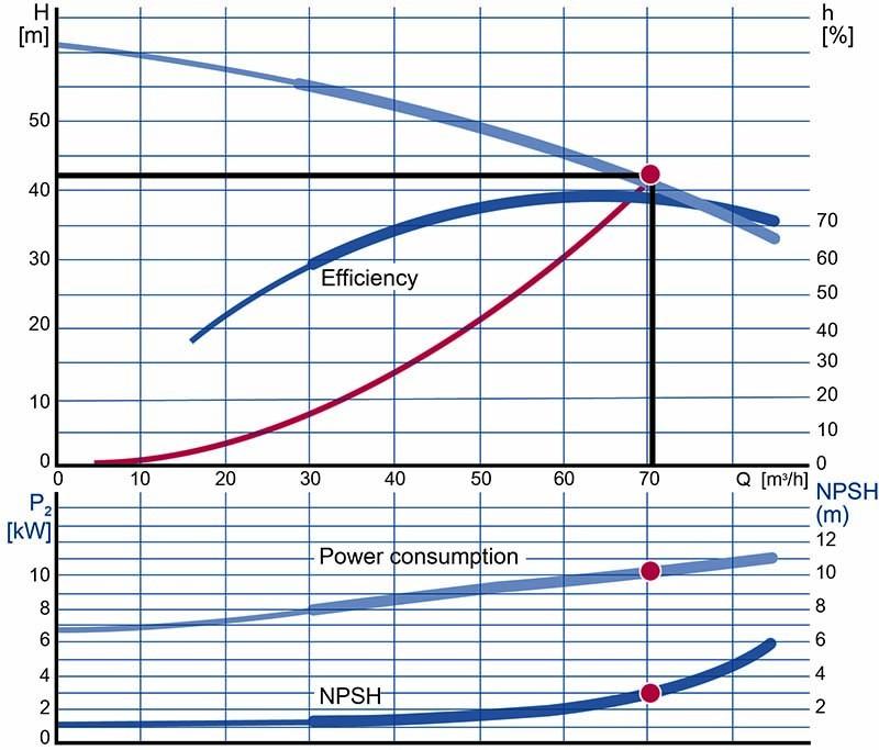 график насосной характеристики