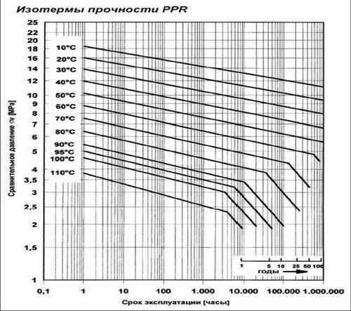 график прочности ппр труб