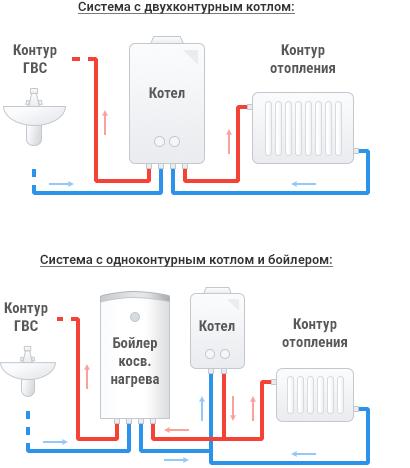 схема подключения котла с горячей водой