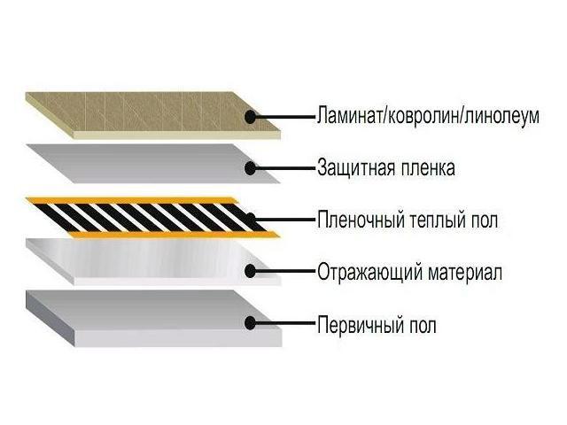 пленочный пол под ламинат схема
