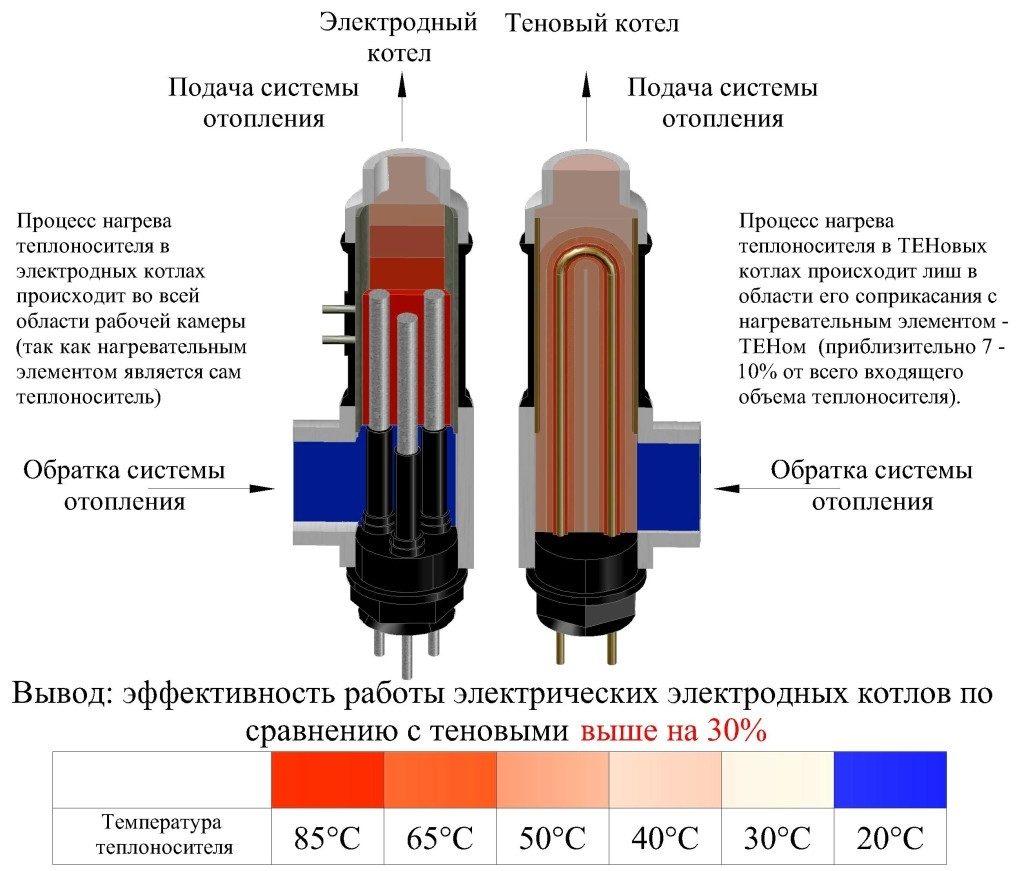 сравнение электродного котла с тэновым