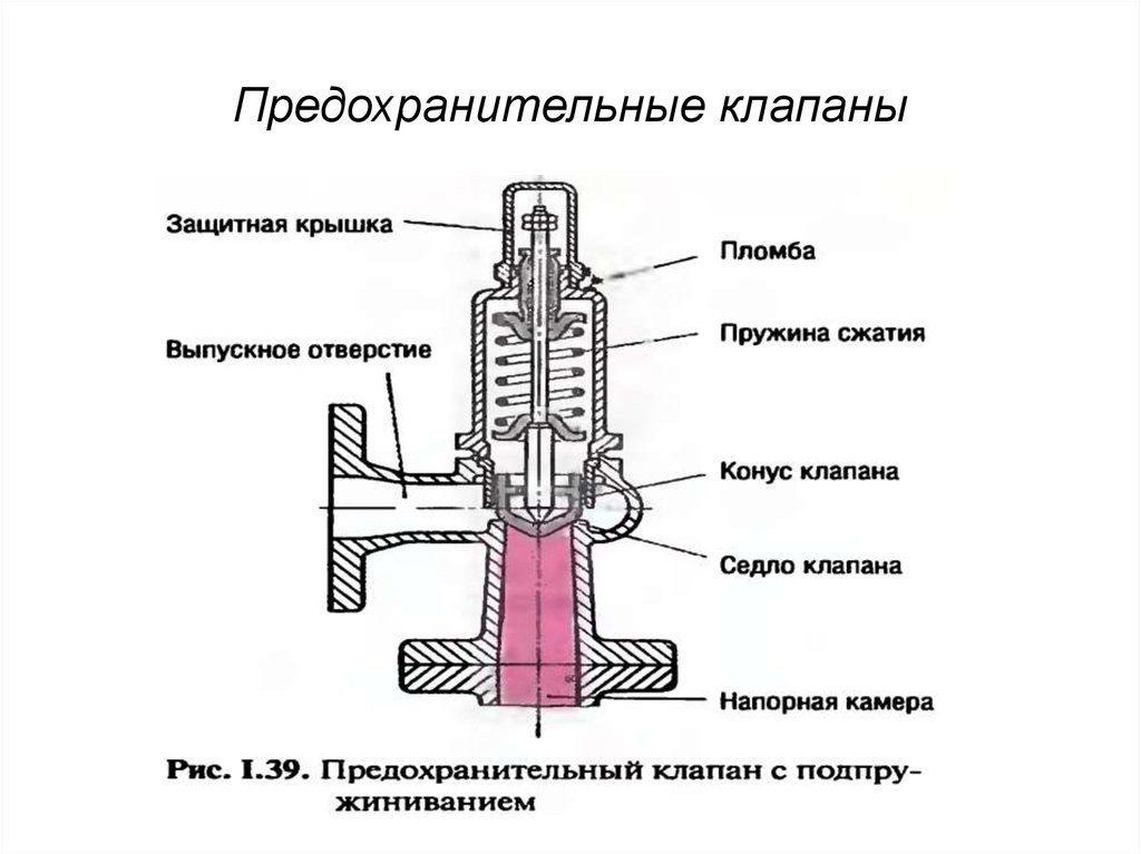 устройство предохранительный клапан