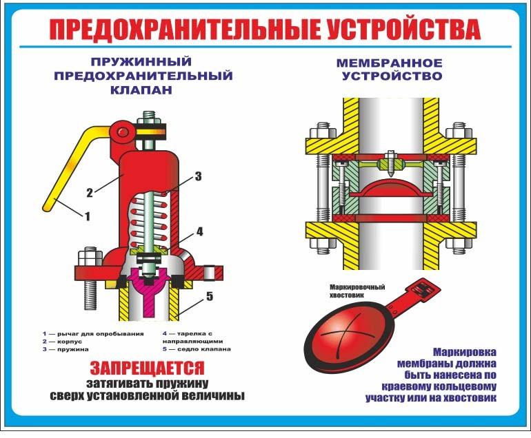 предохранительный клапан схема