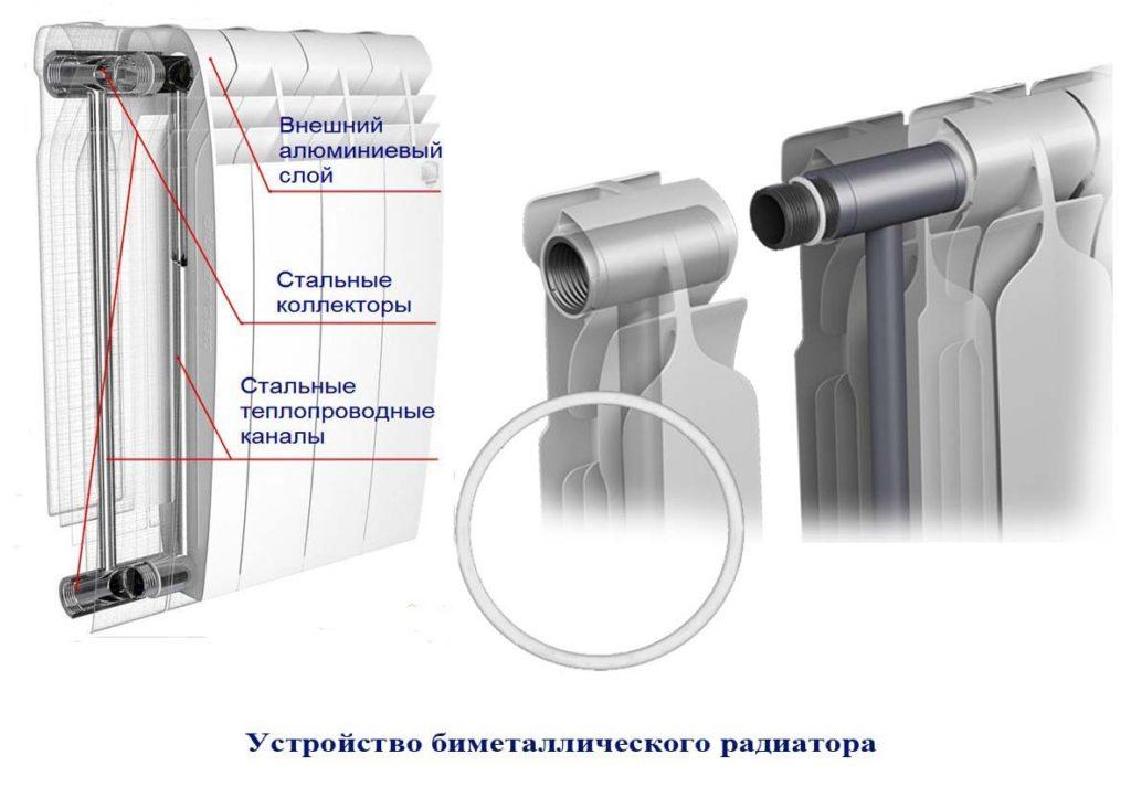 биметаллический радиатор в разрере
