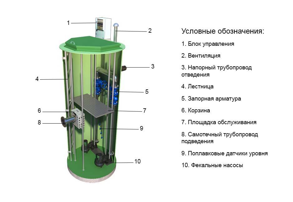 схема работы насосной станции