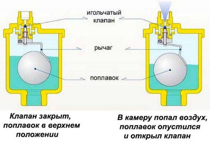 устройство автоматического воздухоотводчика