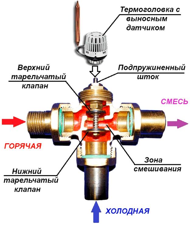 устройство схема трехходовой клапан